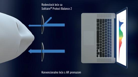 Rodenstock lece sa Solitare Protect Balance 2