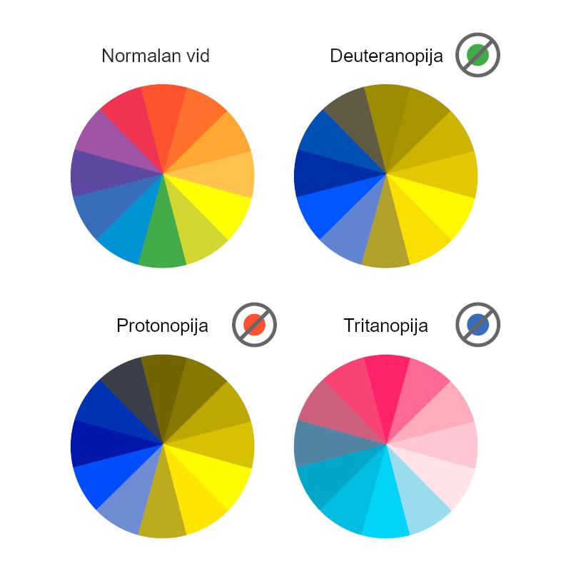 protonopija, deuteranopija, tritanopija