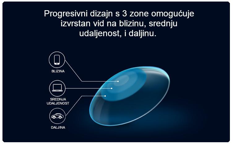 Multifolane kontaktne lece ULTRA progresivni dizajn